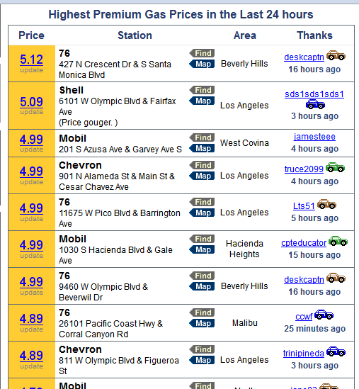Here S A Chart Of The Latest La Gas Prices From Losangelesgaspriceos Com