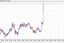 HFT Manipulation? EURO Soars As Bank Run Spreads From Spain To The UK