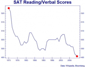 Confirming-US-Dumbification-Verbal-SAT-Scores-Just-Hit-Record-Low