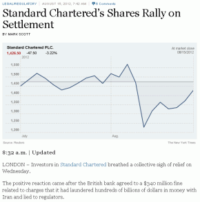 NY-Times-Standard-Chartered-Shares-Soar-On-Settlement-290x294