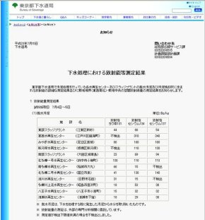 Official-Government-Tokyo-Sewer-Radition-Results-290