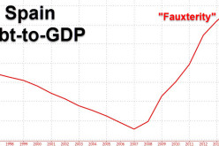Spain Austerity Revolt Set To Collapse Euro And Spread To The US