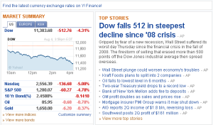 Down-Drops-512-Points-Worse-Since-2008-Financial-Collapse