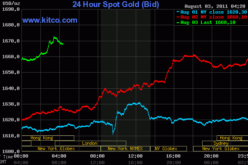 Gold Breaks $1,670 As Asia Markets Suffer Losses Across The Board Following The U.S Crash