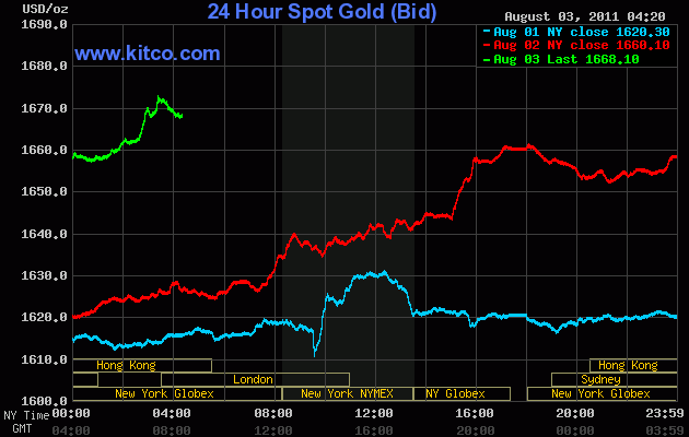 Gold-Surpasses-1672-per-ounce