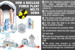 """Maximum Alert"" Japan Nuclear Reactor Core Breach Leaking Plutonium – ""3 Raging Nuclear Meltdowns In Progress"""