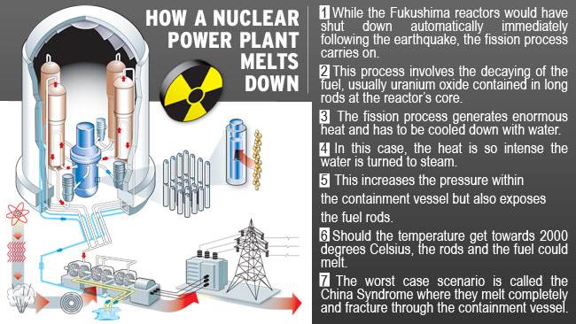 Nuclear Reactor Core Breached – 3 Nuclear Meltdowns In Progress