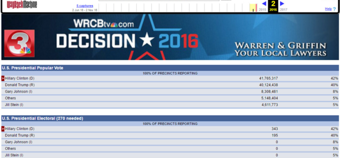 2016 Election Results Reportedly Posted To NBC FTP Server 1 Week Early
