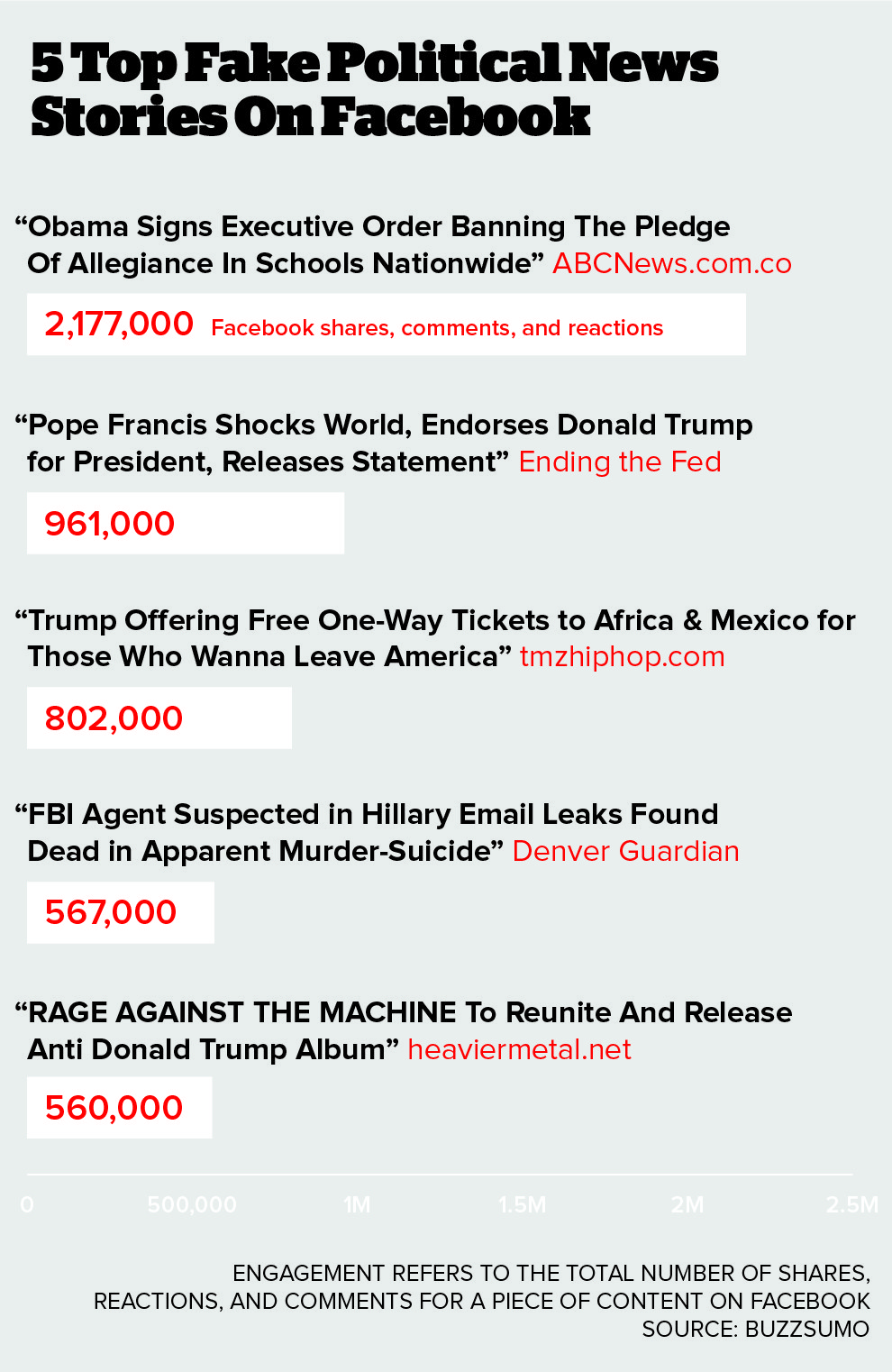Top 5 of the Top 50 Political Fake News stories of 2015, according to BuzzFeed