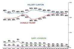 Trump Takes Lead In 2nd Nationwide Poll, Erases 12 Pt Hillary Lead In 1 Week