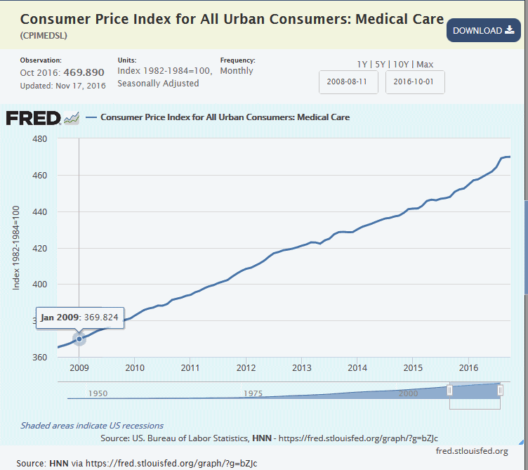 cpi-for-medical-care-has-skyrocketed-under-obama