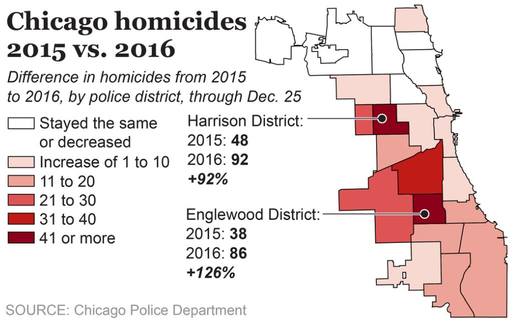 Chicago Homicides 2015 v 2016 map