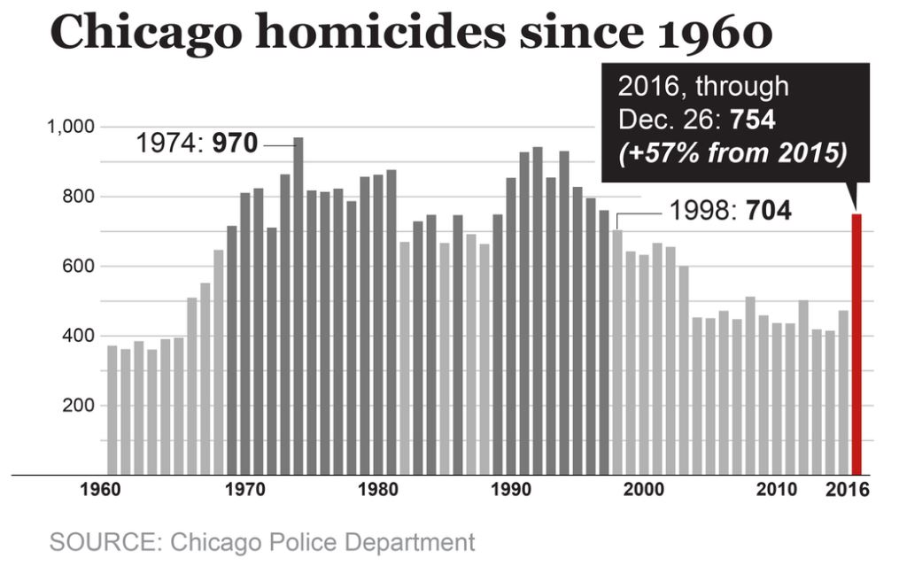 Chicago Homicides since 1960