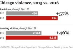 "Chicago Violence Worst In 20 Years: ""Not Seen This Level Of Disrespect For Police Ever"""