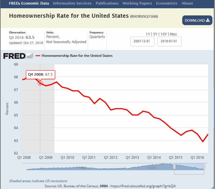 home-ownership-has-fallen