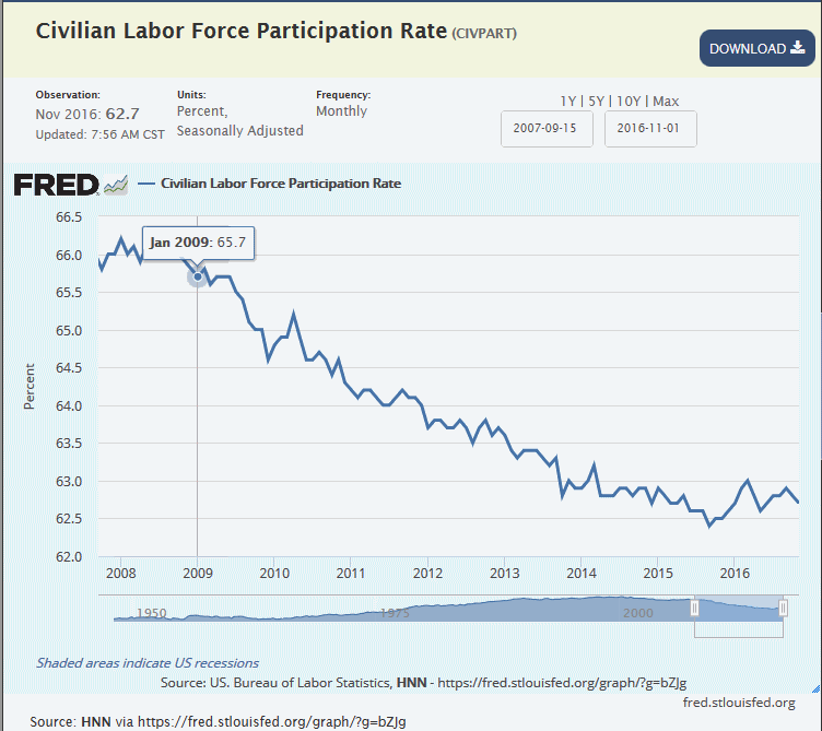 labor-force-participation-rate-has-dropped-under-obama