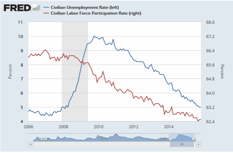 labor-force-participation-rate-vs-unemployment-rate