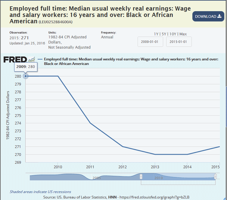 median-black-weekly-income