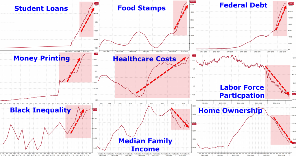 """These Are The 9 Zero Hedge Charts Showing """"Obama's Recovery ..."""