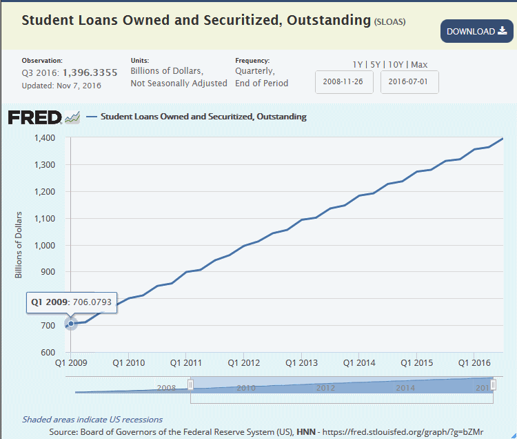 student-load-debt-skyrockets