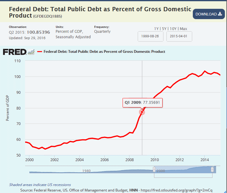 total-public-debt-now-greater-than-entire-us-gdp