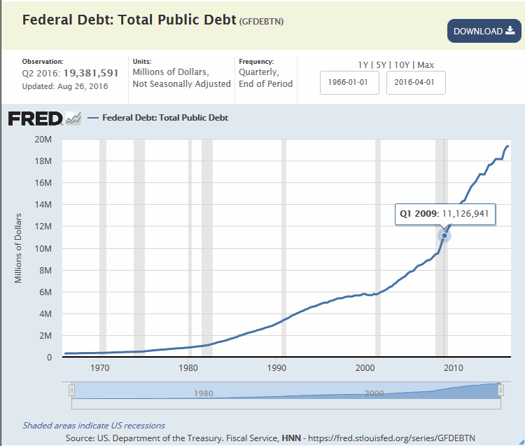 total-public-debt-nearing-20-trillion-dollars