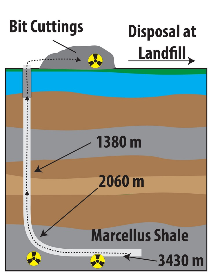 Landfill waste from Marcellus shale in Pennsylvania contains previously unreported radioactive isotopes