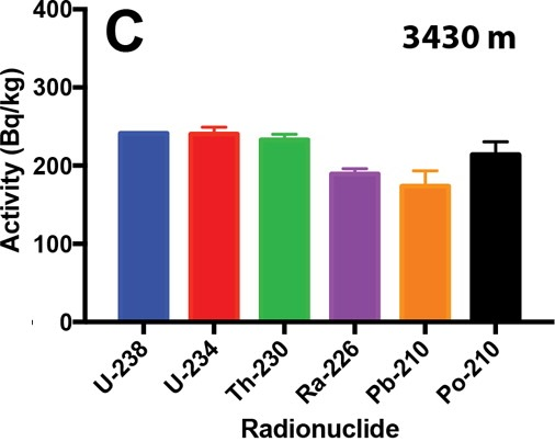 Radionuclide concentrations by drilling depth - C