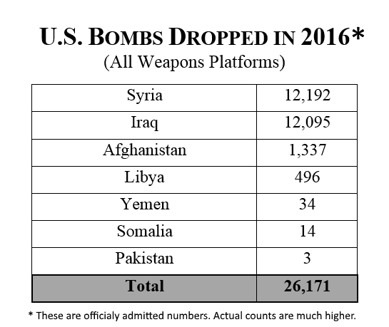 Image result for us bombs dropped in 2016